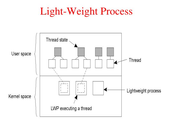 Light-Weight Process