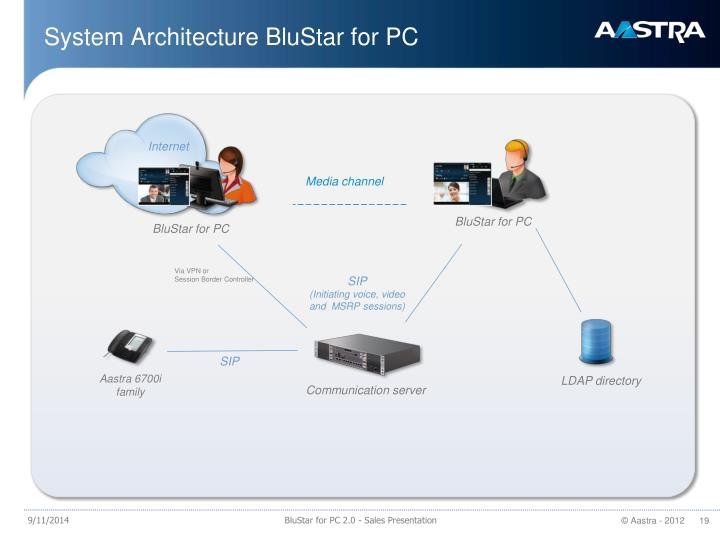 System Architecture BluStar for PC