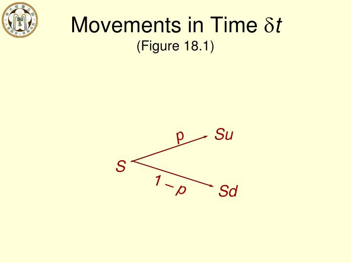 Movements in Time