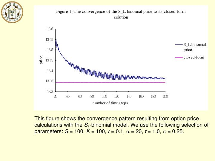 This figure shows the convergence pattern resulting from option price calculations with the