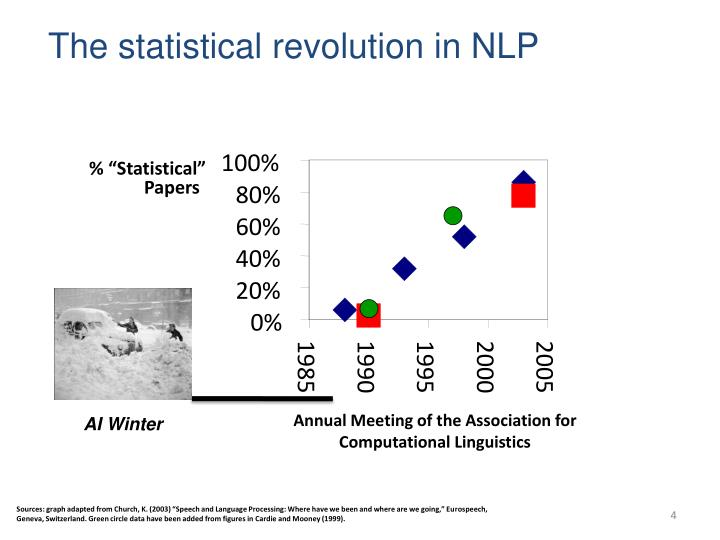 The statistical revolution in NLP