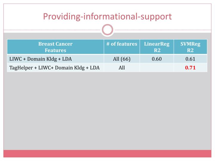 Providing-informational-support