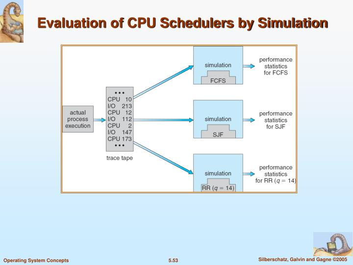 Evaluation of CPU Schedulers by Simulation