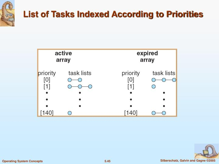 List of Tasks Indexed According to Priorities