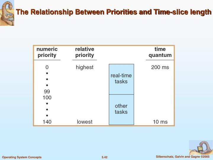 The Relationship Between Priorities and Time-slice length