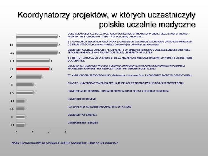 Koordynatorzy projektów, w których uczestniczyły polskie uczelnie medyczne