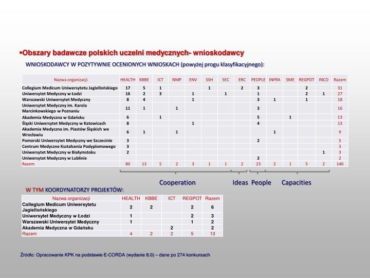 Obszary badawcze polskich uczelni medycznych- wnioskodawcy