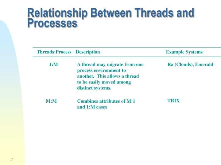 Relationship Between Threads and Processes