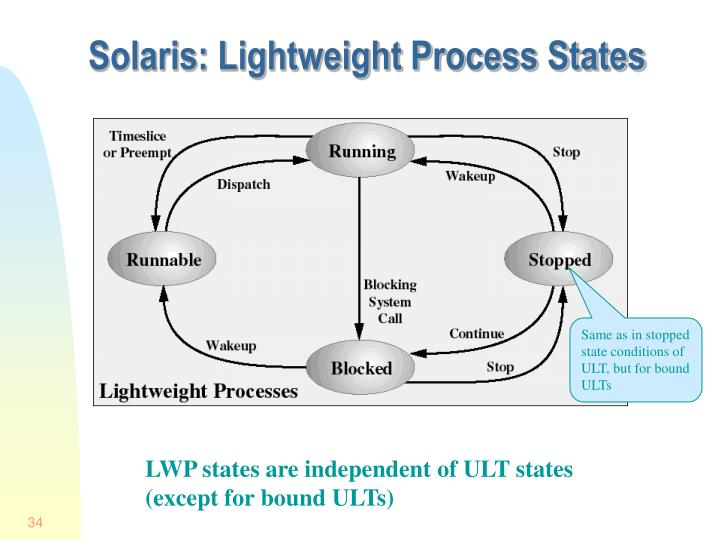 Solaris: Lightweight Process States