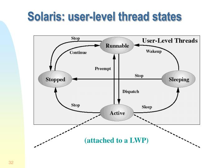 Solaris: user-level thread states