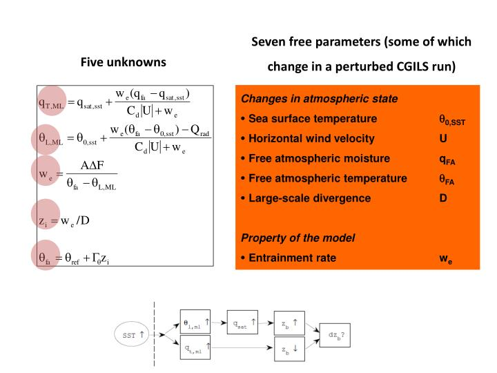 Seven free parameters some of which change in a perturbed cgils run