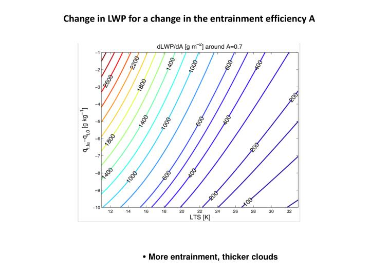 Change in LWP for a change in the entrainment efficiency A