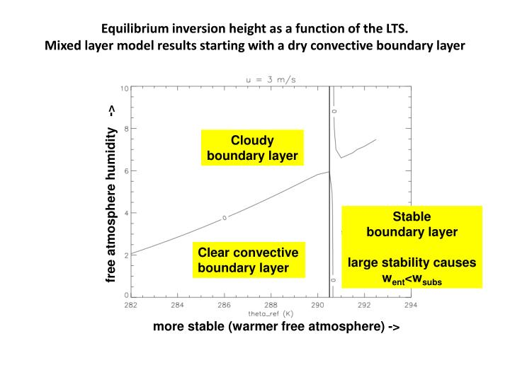 Equilibrium inversion height as a function of the LTS.