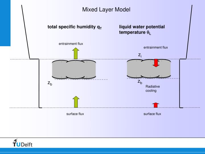 Mixed Layer Model