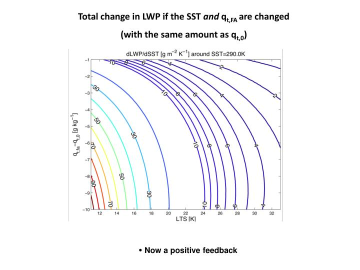 Total change in LWP if the SST