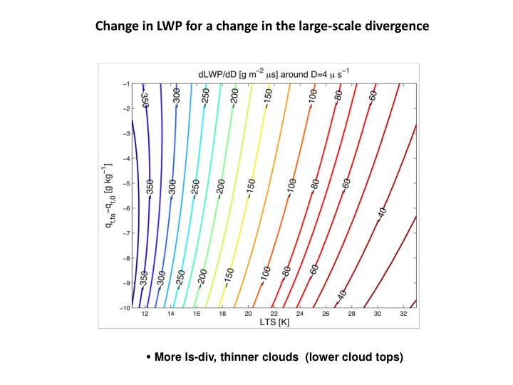 Change in LWP for a change in the large-scale divergence