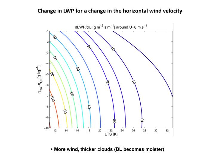Change in LWP for a change in the horizontal wind velocity