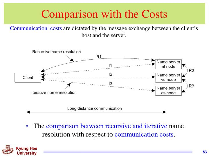 Comparison with the Costs