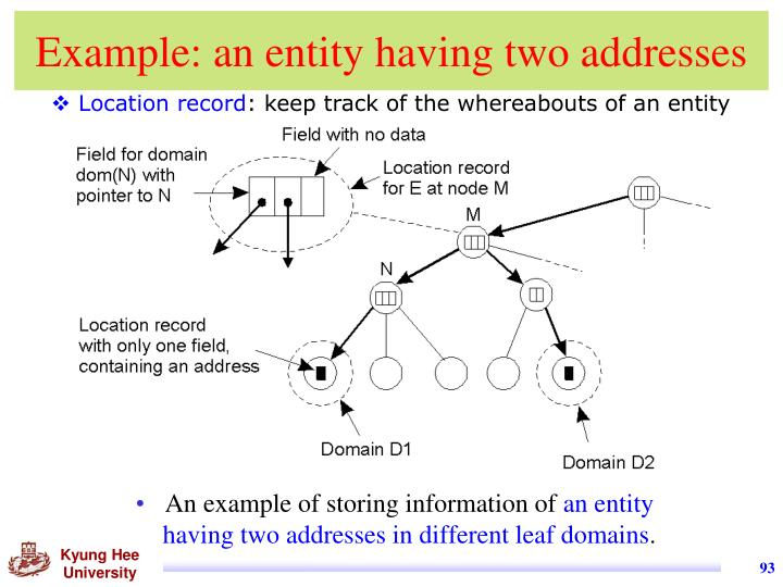 Example: an entity having two addresses