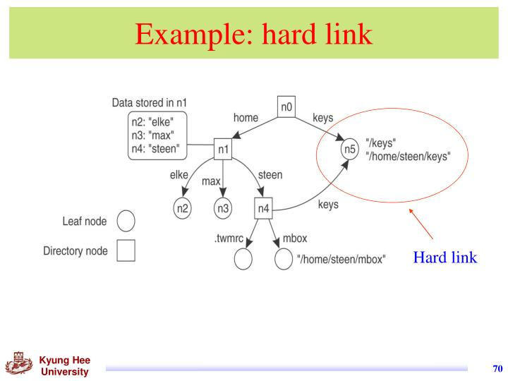 Example: hard link
