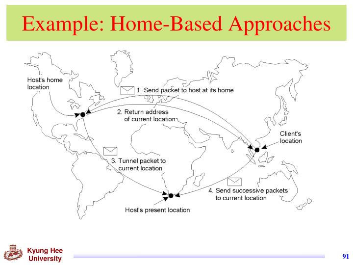Example: Home-Based Approaches
