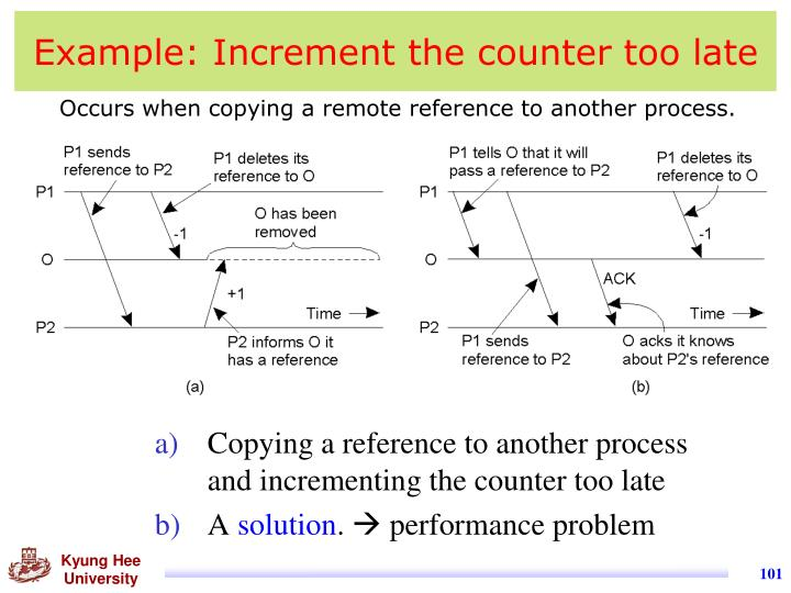 Example: Increment the counter too late
