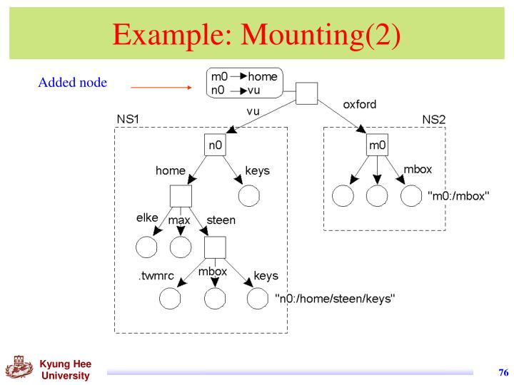 Example: Mounting(2)