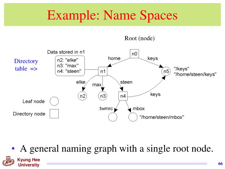 Example: Name Spaces