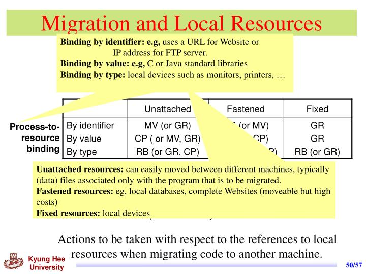 Migration and Local Resources