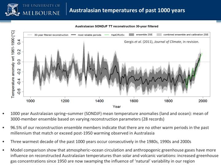 Australasian temperatures of past 1000 years