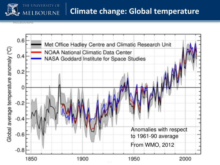 Climate change: Global temperature