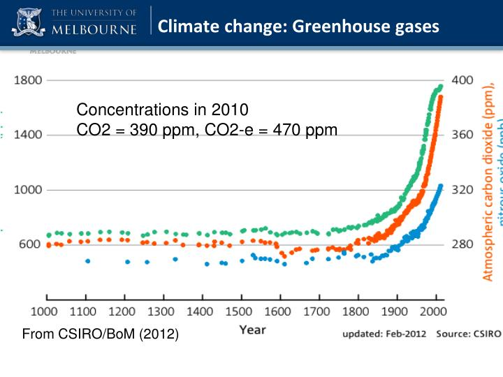 Climate change: Greenhouse gases