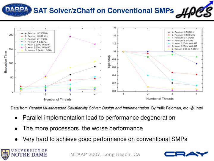 SAT Solver/zChaff on Conventional SMPs