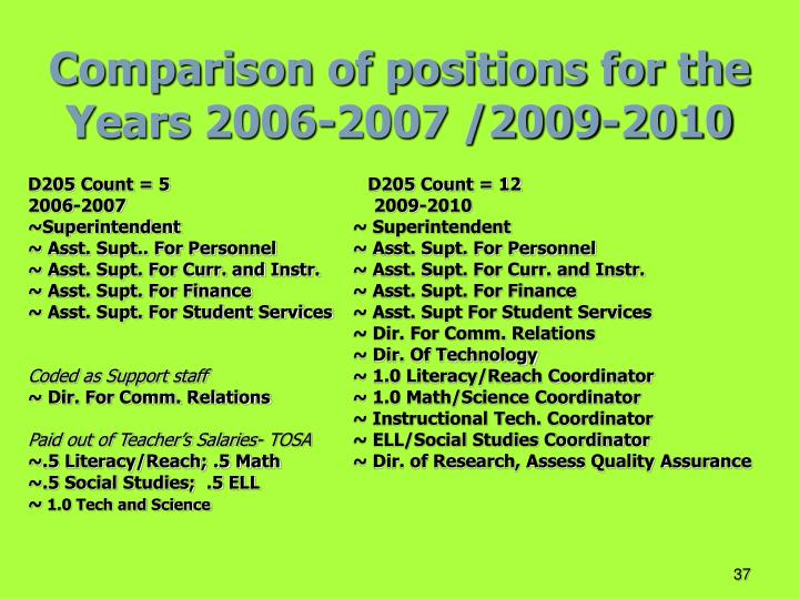 Comparison of positions for the Years 2006-2007 /2009-2010