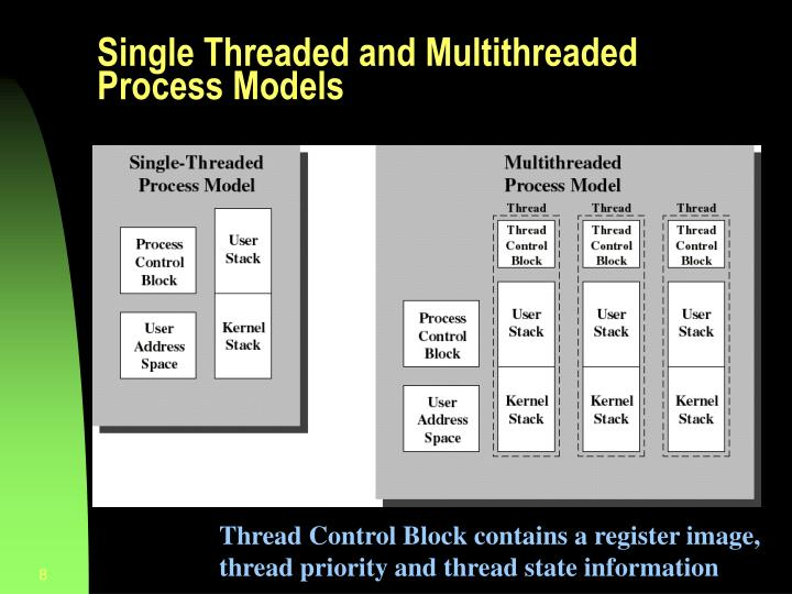 Single Threaded and Multithreaded Process Models