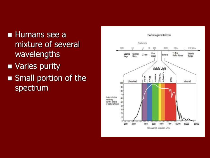 Humans see a mixture of several wavelengths