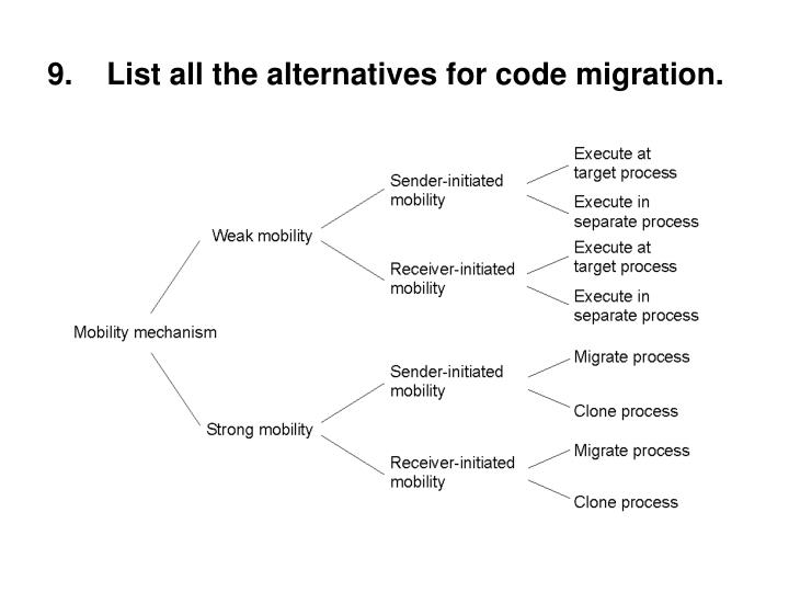 List all the alternatives for code migration.