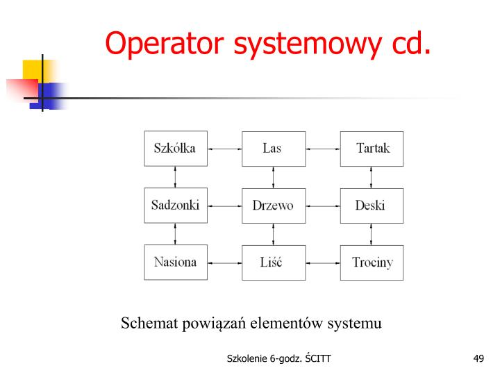Operator systemowy cd.