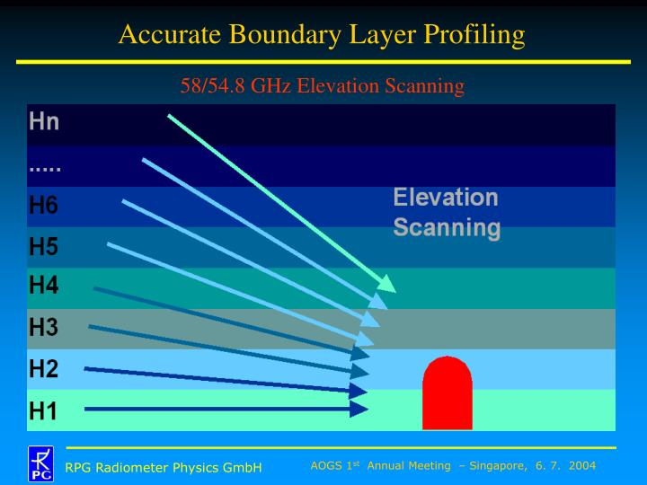 Accurate Boundary Layer Profiling