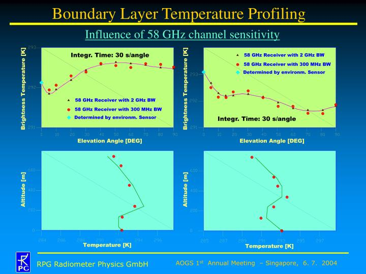 Boundary Layer Temperature Profiling