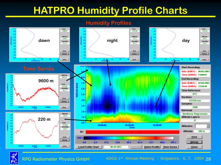 Humidity Profiles