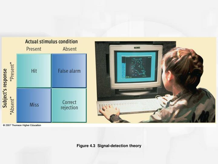 Figure 4.3  Signal-detection theory