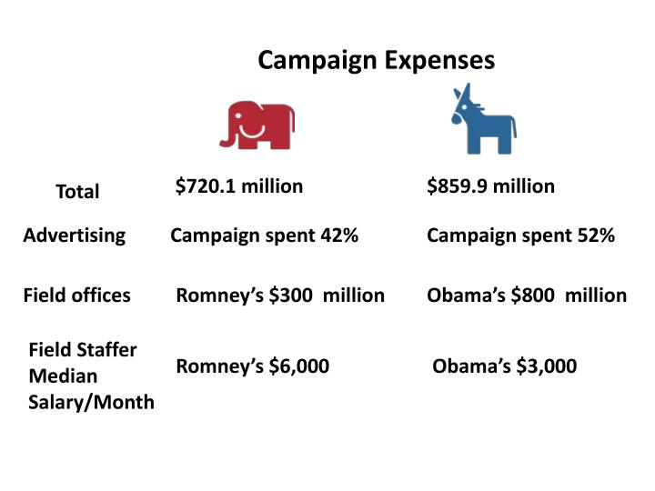 Campaign Expenses