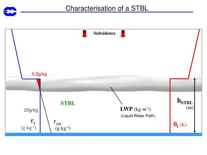 Characterisation of a STBL