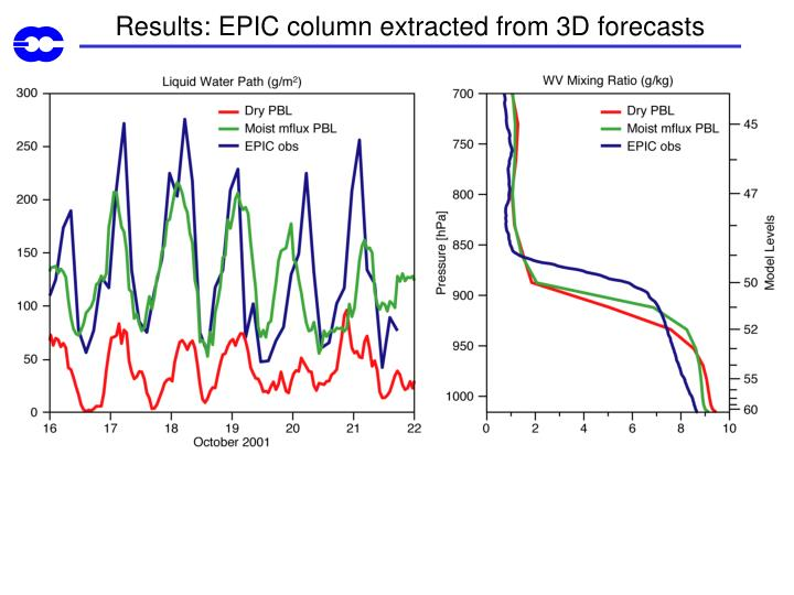 Results: EPIC column extracted from 3D forecasts
