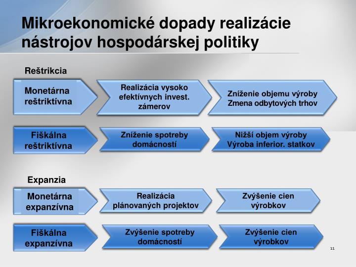 Mikroekonomické dopady realizácie nástrojov hospodárskej politiky
