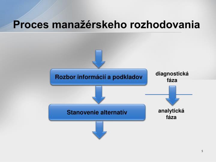 Proces manažérskeho rozhodovania