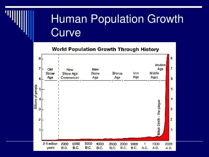 Human Population Growth Curve