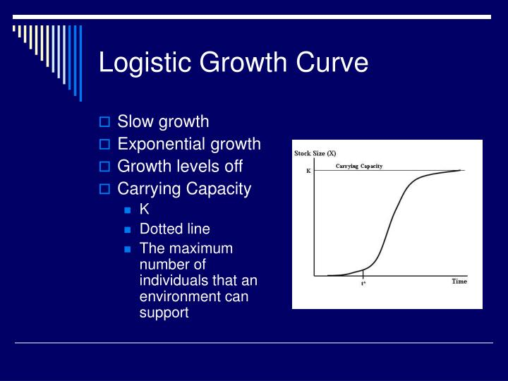 Logistic Growth Curve