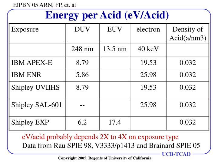 Energy per Acid (eV/Acid)